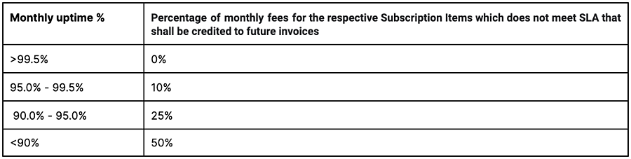 Eligibility of Service credits